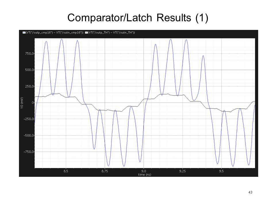 Comparator/Latch Results (1) 43