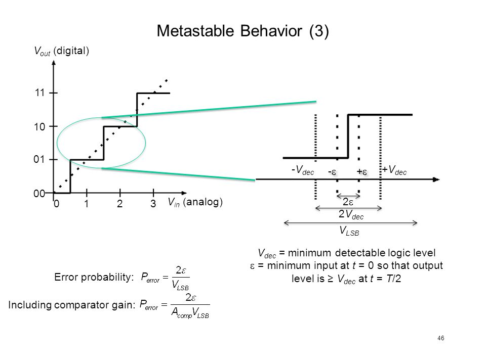 Metastable Behavior (3) V in (analog) V out (digital) 123 01 10 11 0 00 + + - - -V dec +V dec 2 2V dec V LSB V dec = minimum detectable logic level =