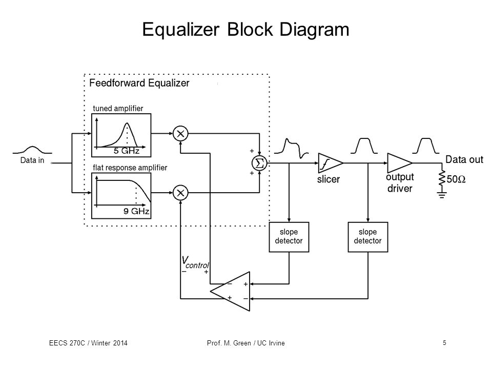 EECS 270C / Winter 2014Prof. M. Green / UC Irvine Equalizer Block Diagram 5