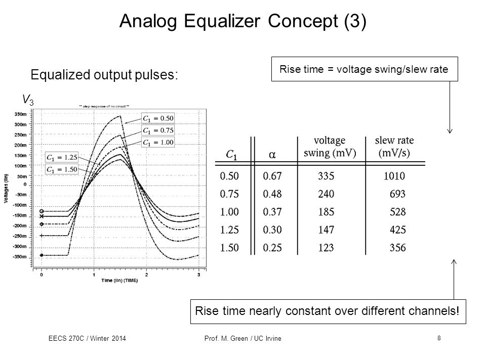 EECS 270C / Winter 2014Prof. M. Green / UC Irvine Equalized output pulses: Rise time = voltage swing/slew rate Rise time nearly constant over differen