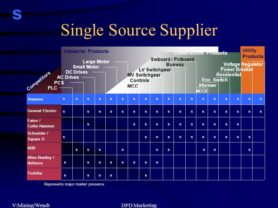 s V:Mining/WendtDPD Marketing Industrial Products s s s s s s s s s s s s s s s s s s s s s s s s s s s s s s s s s s s s s s s s s s s s s s s s s s s s s s s s s s s Single Source Supplier Represents major market presence s Large Motor Small Motor DC Drives AC Drives PCS PLC Swboard / Pnlboard Busway LV Switchgear MV Switchgear Controls MCC Voltage Regulator Power Breaker Residential Enc.