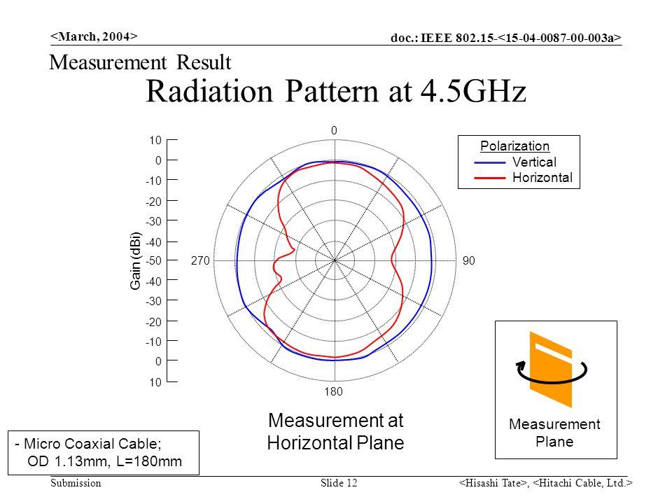 doc.: IEEE 802.15- Submission, Slide 12 Radiation Pattern at 4.5GHz Measurement Result Polarization Vertical Horizontal Measurement at Horizontal Plane - Micro Coaxial Cable; OD 1.13mm, L=180mm 10 0 -10 -20 -30 -40 -50 -40 -30 -20 -10 0 10 Gain (dBi) 90 0 180 270 Measurement Plane