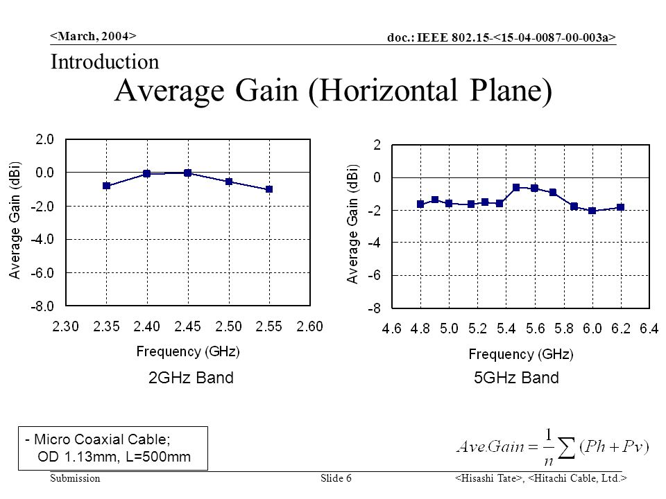 doc.: IEEE 802.15- Submission, Slide 6 Average Gain (Horizontal Plane) Introduction 2GHz Band5GHz Band - Micro Coaxial Cable; OD 1.13mm, L=500mm