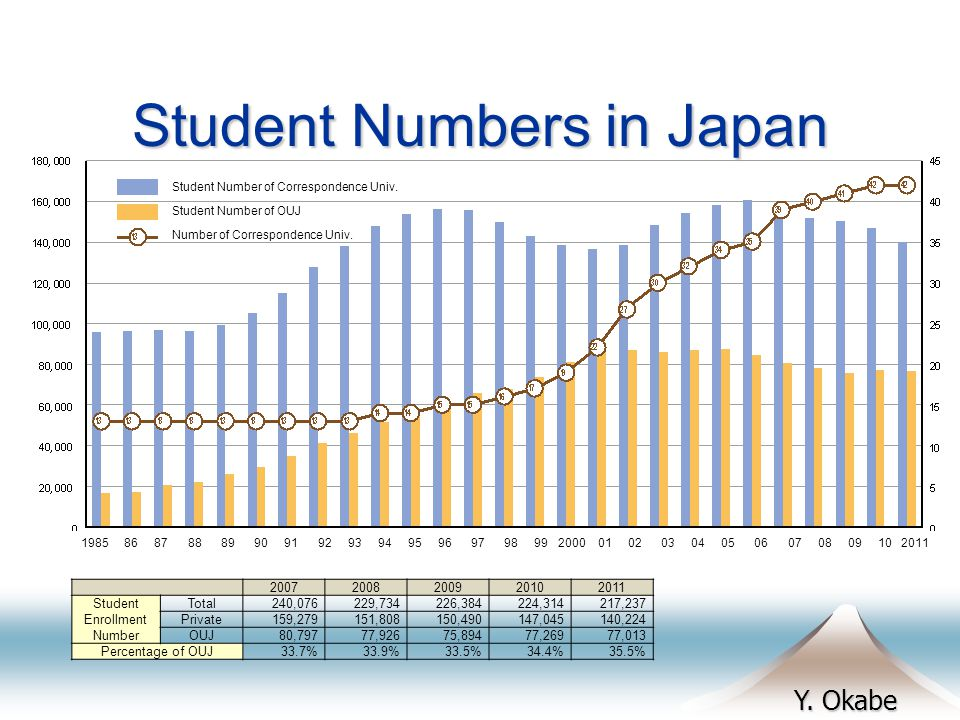 Y. Okabe Student Numbers in Japan 20072008200920102011 Student Enrollment Number Total240,076229,734226,384224,314217,237 Private159,279151,808150,490