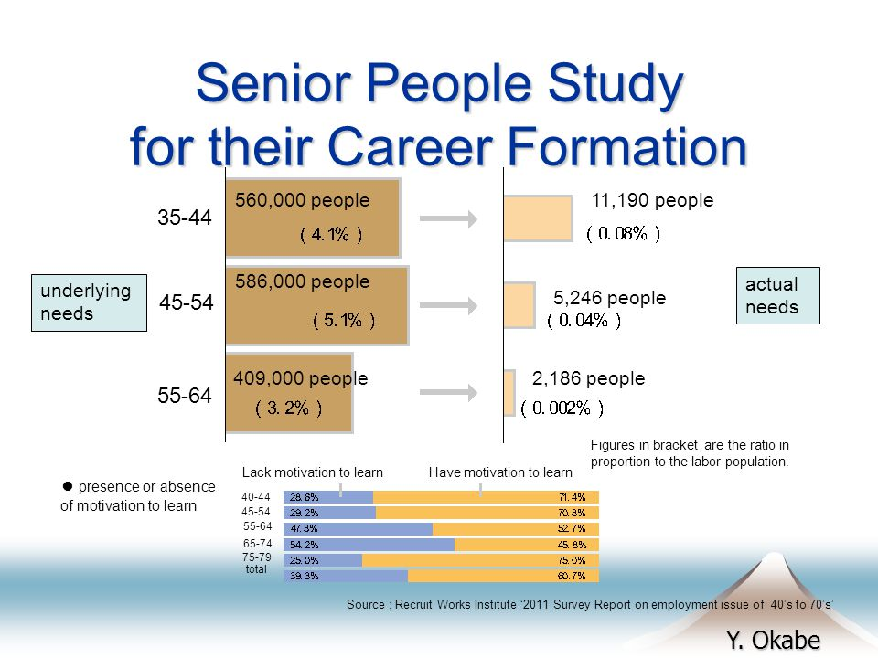 Y. Okabe Senior People Study for their Career Formation Source : Recruit Works Institute 2011 Survey Report on employment issue of 40s to 70s 11,190 p