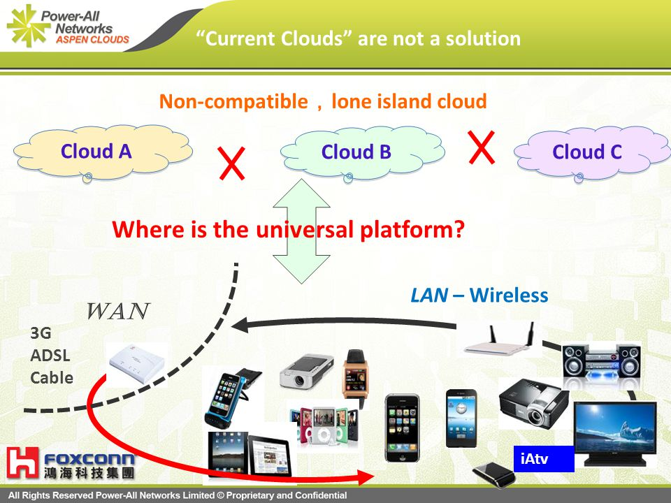 Current Clouds are not a solution Non-compatible lone island cloud Cloud A Cloud B Cloud C Where is the universal platform? 3G ADSL Cable iAtv WAN LAN
