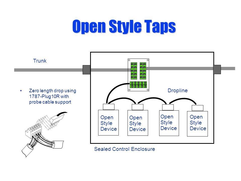 Trunk Dropline Open Style Taps Zero length drop using 1787-Plug10R with probe cable support Sealed Control Enclosure Open Style Device Open Style Devi