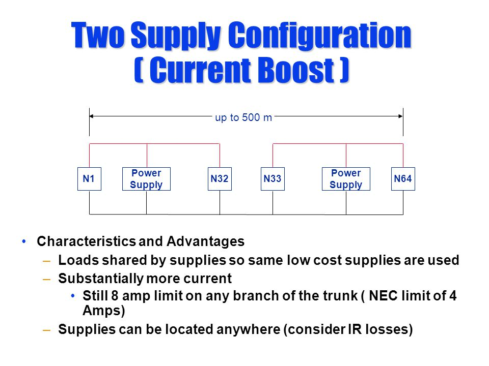 Two Supply Configuration ( Current Boost ) Power Supply N33N64N32N1 up to 500 m Power Supply Characteristics and Advantages –Loads shared by supplies so same low cost supplies are used –Substantially more current Still 8 amp limit on any branch of the trunk ( NEC limit of 4 Amps) –Supplies can be located anywhere (consider IR losses)