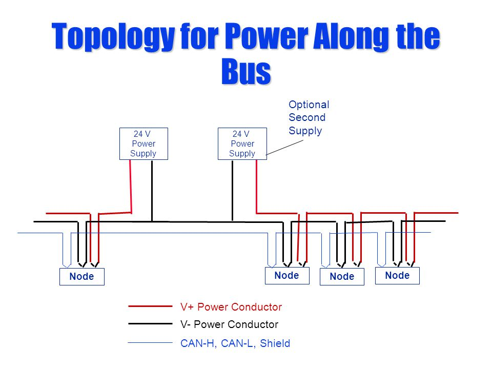V+ Power Conductor V- Power Conductor 24 V Power Supply Optional Second Supply Topology for Power Along the Bus Node 24 V Power Supply Node CAN-H, CAN