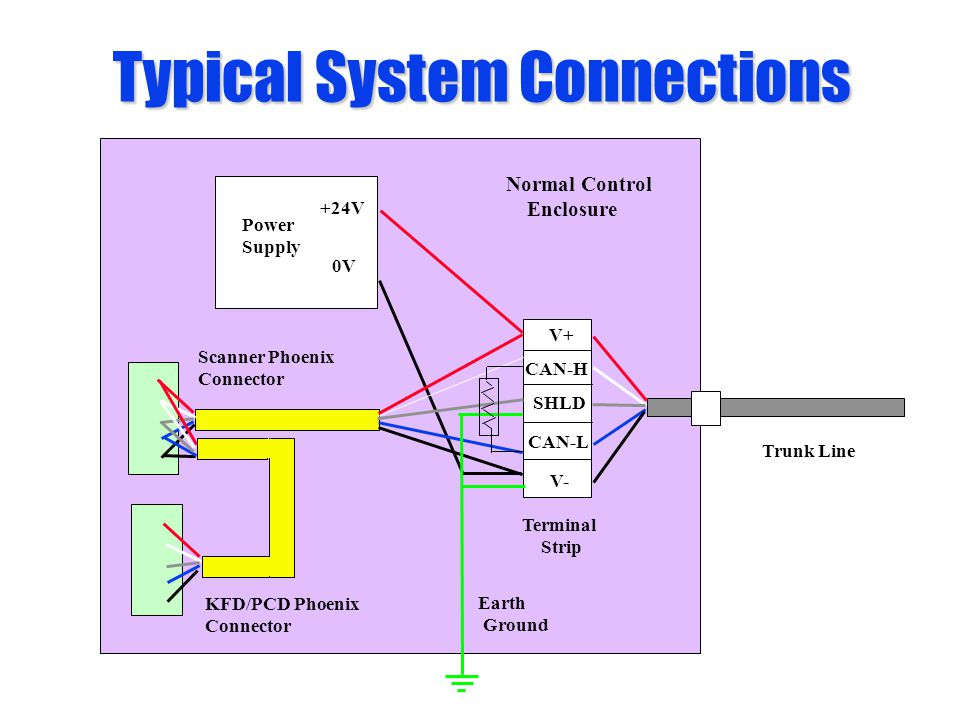 Typical System Connections V+ V- SHLD CAN-H CAN-L Terminal Strip +24V 0V Power Supply Earth Ground Normal Control Enclosure Trunk Line Scanner Phoenix Connector KFD/PCD Phoenix Connector