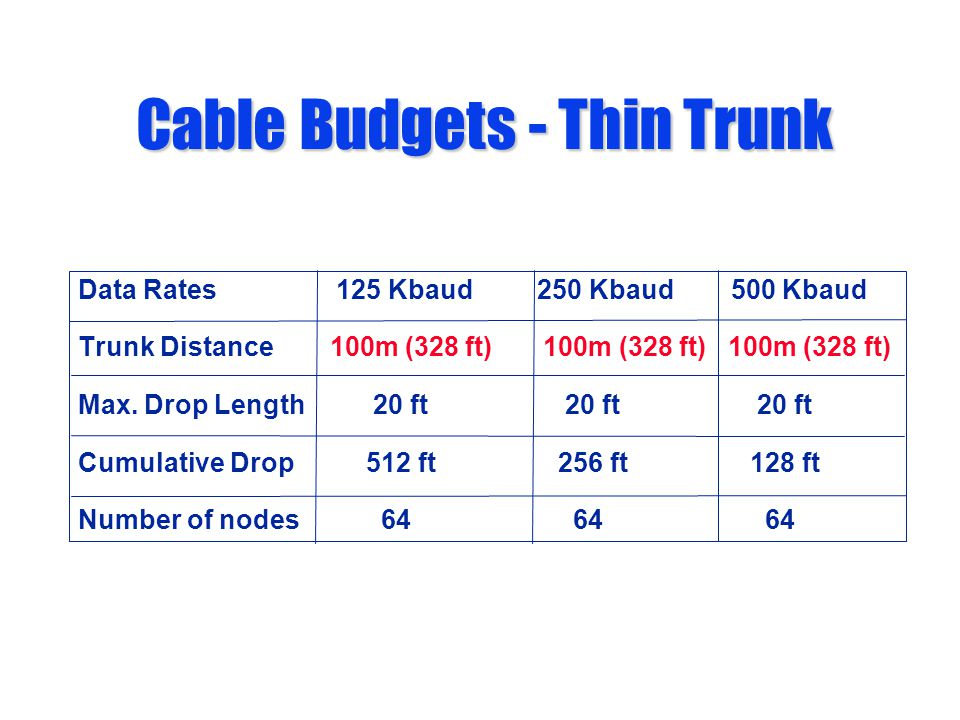 Cable Budgets - Thin Trunk Data Rates 125 Kbaud 250 Kbaud 500 Kbaud Trunk Distance 100m (328 ft) 100m (328 ft) 100m (328 ft) Max. Drop Length 20 ft 20