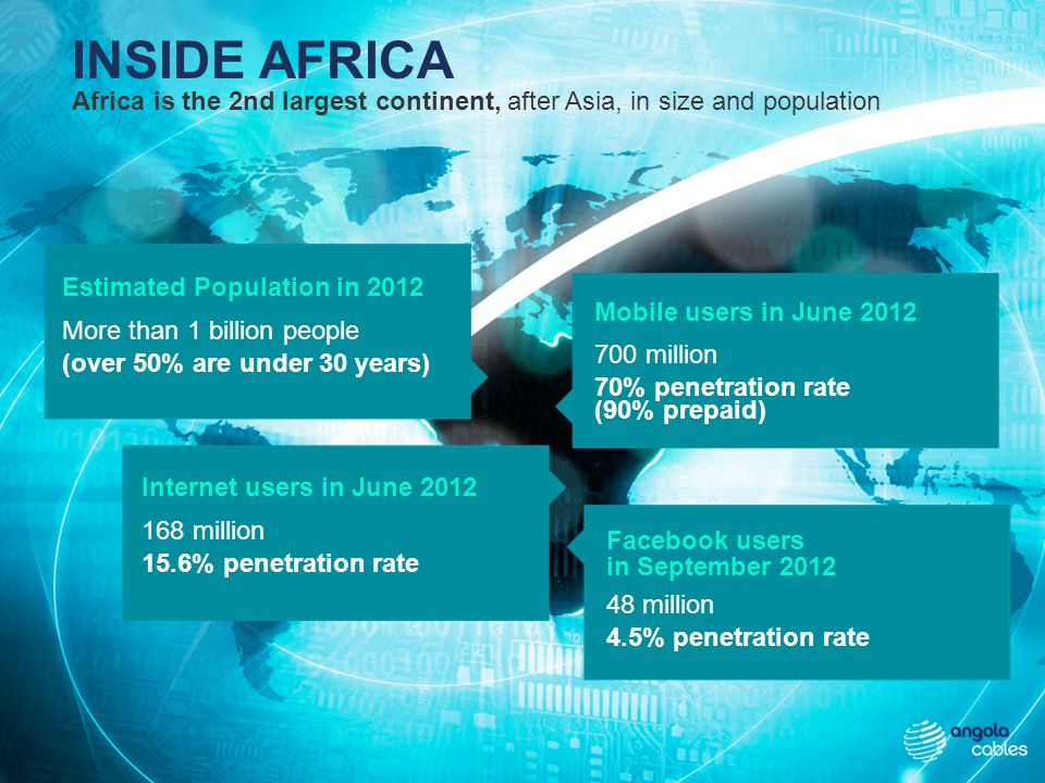 Africa is the 2nd largest continent, after Asia, in size and population Estimated Population in 2012 More than 1 billion people (over 50% are under 30 years) Mobile users in June 2012 700 million 70% penetration rate (90% prepaid) Internet users in June 2012 168 million 15.6% penetration rate Facebook users in September 2012 48 million 4.5% penetration rate INSIDE AFRICA