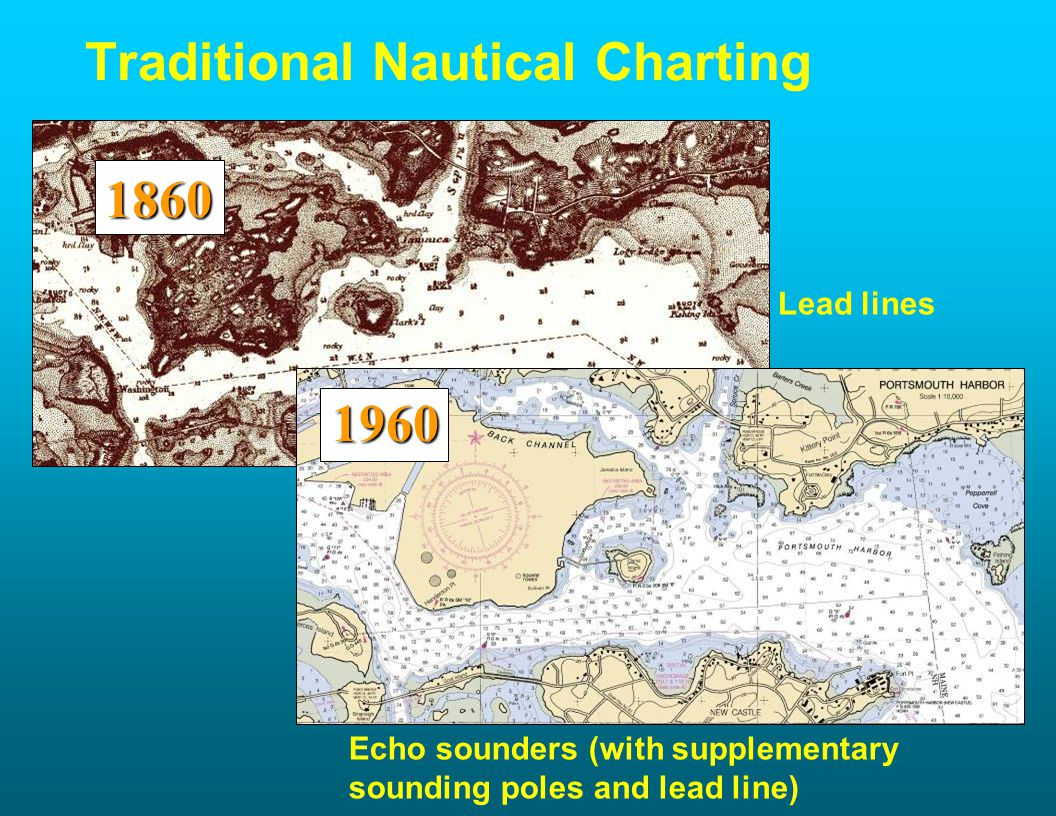 Traditional Nautical Charting Lead lines Echo sounders (with supplementary sounding poles and lead line) 1960 1860