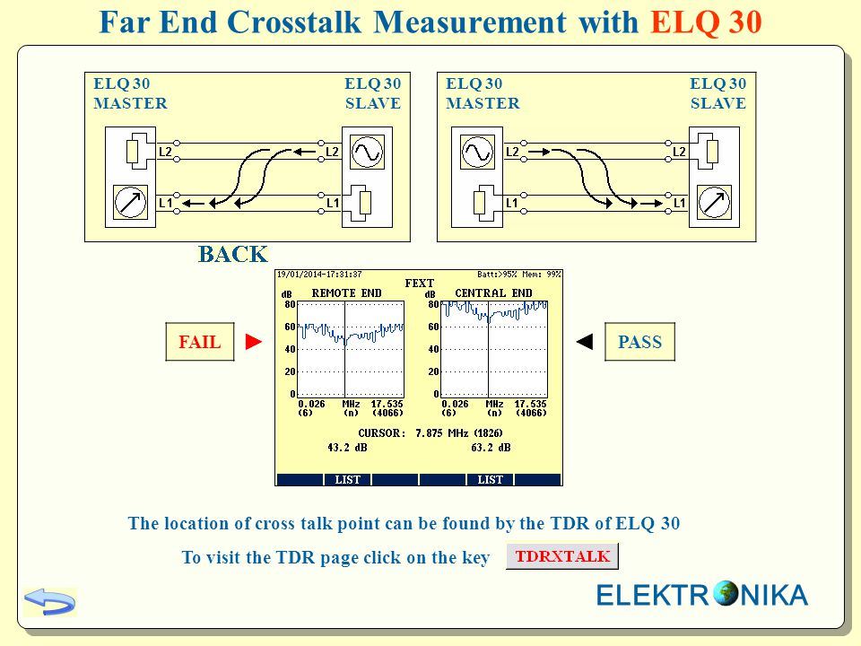 Far End Crosstalk Measurement with ELQ 30 ELQ 30 MASTER ELQ 30 SLAVE ELQ 30 MASTER ELQ 30 SLAVE FAIL PASS The location of cross talk point can be found by the TDR of ELQ 30 To visit the TDR page click on the key ELEKTR NIKA