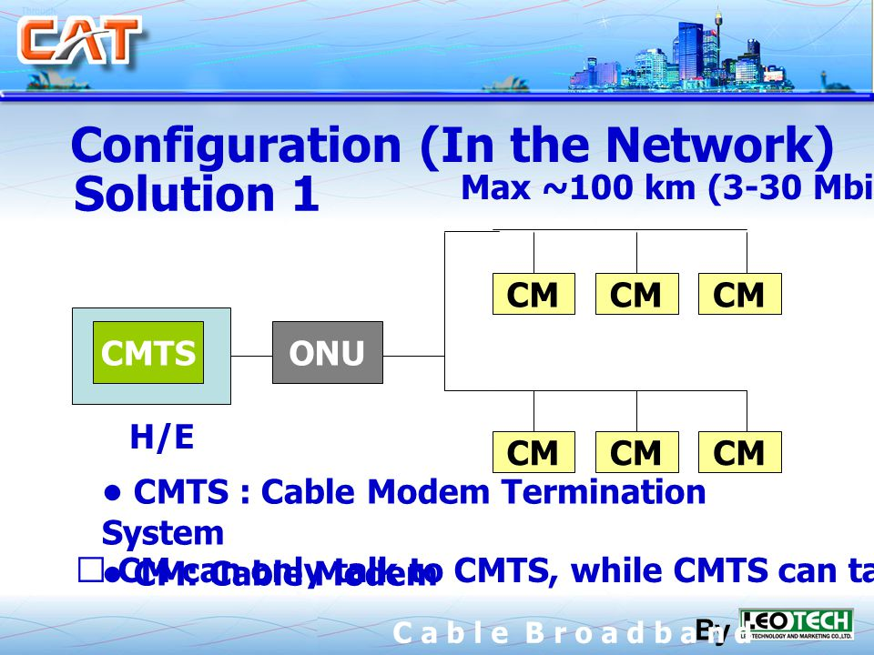 By C a b l e B r o a d b a n d Configuration (In the Network) CMTS H/E ONU CM Max ~100 km (3-30 Mbit/s) CMTS : Cable Modem Termination System CM: Cable Modem CM can only talk to CMTS, while CMTS can talk(broadcast) to any(all) Solution 1