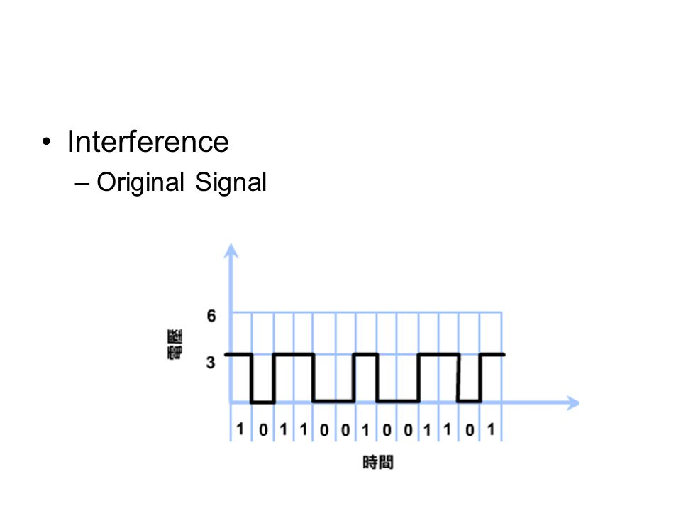 Interference –Original Signal