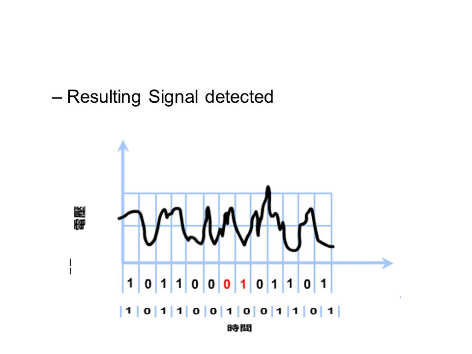 –Resulting Signal detected