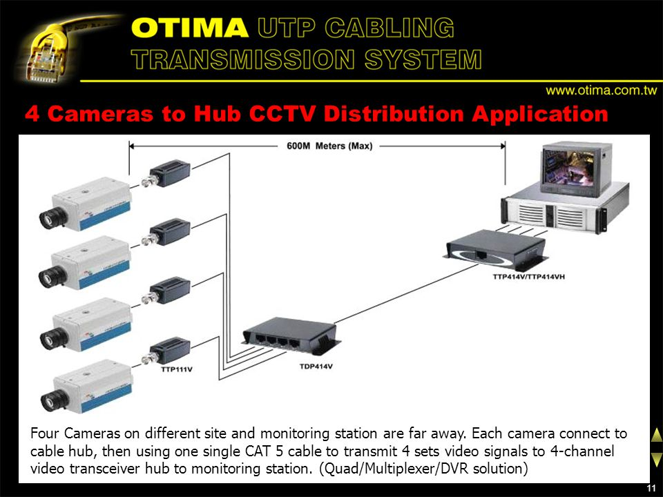 4 Cameras to Hub CCTV Distribution Application Four Cameras on different site and monitoring station are far away.
