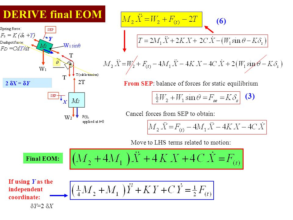 DERIVE final EOM Final EOM: From SEP: balance of forces for static equilibrium (6) (3) Cancel forces from SEP to obtain: Move to LHS terms related to