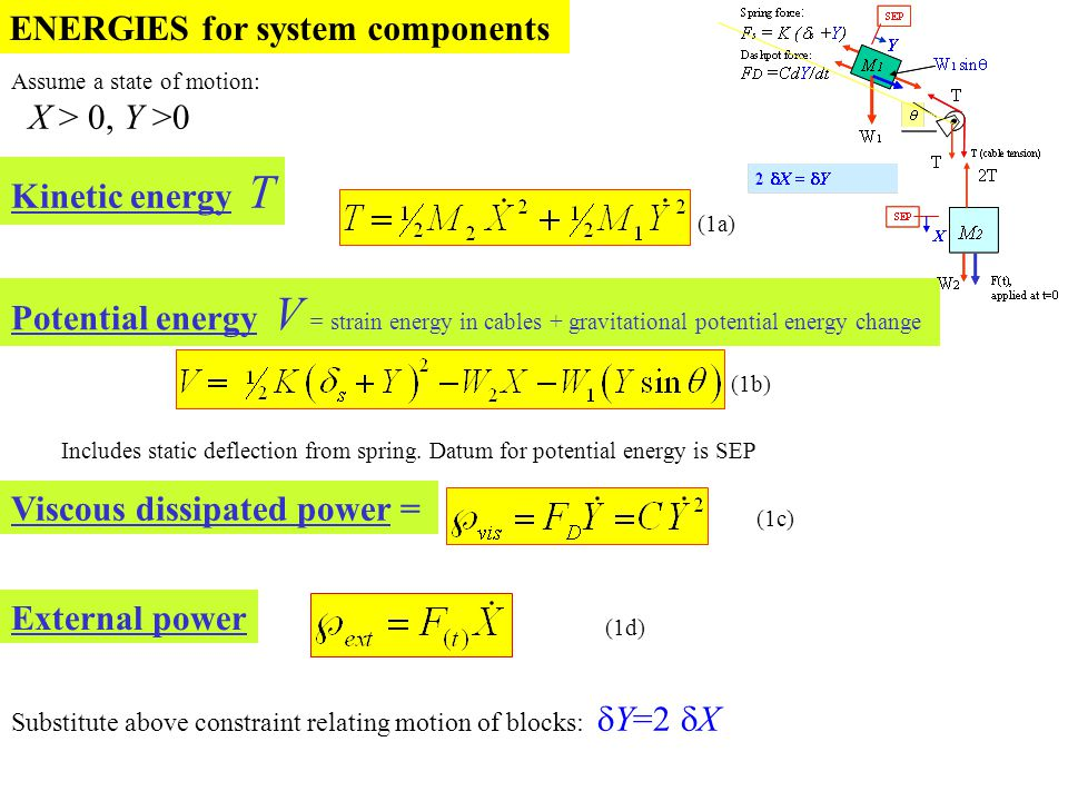 Assume a state of motion: X > 0, Y >0 ENERGIES for system components (1a) Potential energy V = strain energy in cables + gravitational potential energ