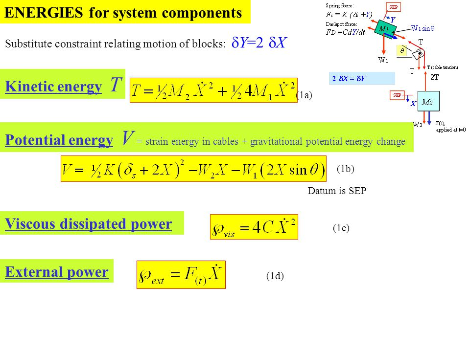 ENERGIES for system components (1a) Potential energy V = strain energy in cables + gravitational potential energy change (1b) Viscous dissipated power