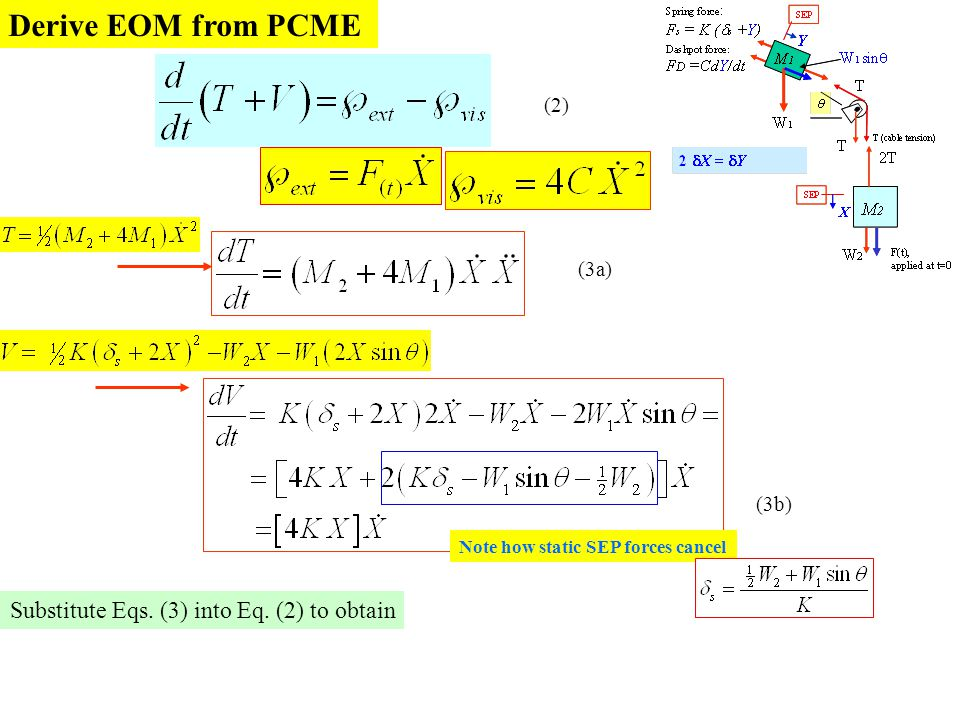 Derive EOM from PCME (3a) (3b) (2) Note how static SEP forces cancel Substitute Eqs. (3) into Eq. (2) to obtain