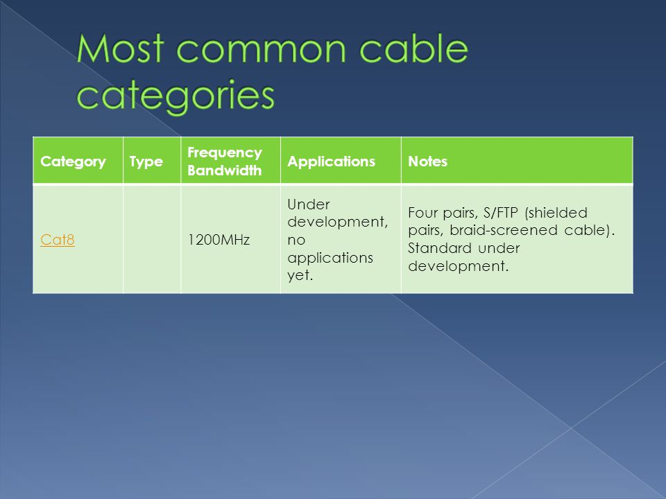 CategoryType Frequency Bandwidth ApplicationsNotes Cat81200MHz Under development, no applications yet.