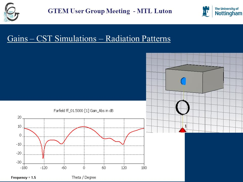GTEM User Group Meeting - MTL Luton Gains – CST Simulations – Radiation Patterns