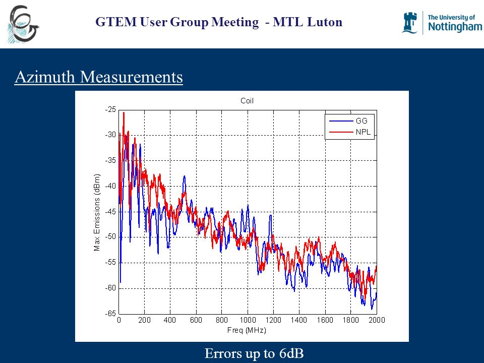 GTEM User Group Meeting - MTL Luton Azimuth Measurements Errors up to 6dB