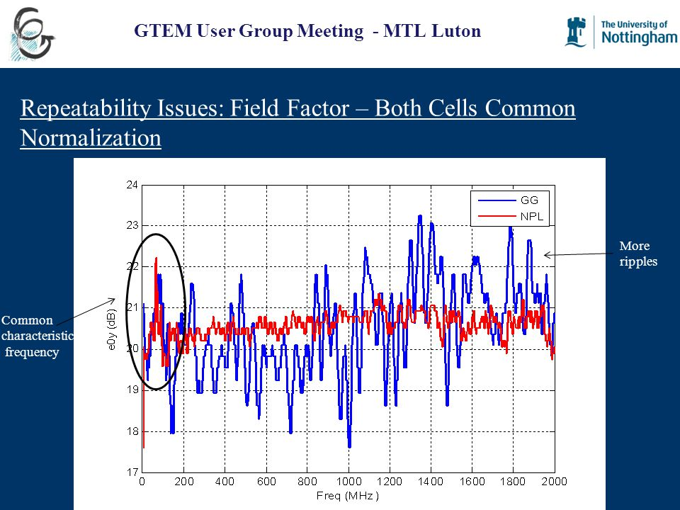 GTEM User Group Meeting - MTL Luton Repeatability Issues: Field Factor – Both Cells Common Normalization Common characteristic frequency More ripples
