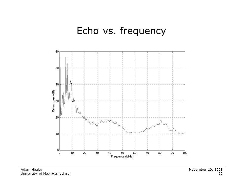Adam Healey University of New Hampshire November 19, 1998 29 Echo vs. frequency