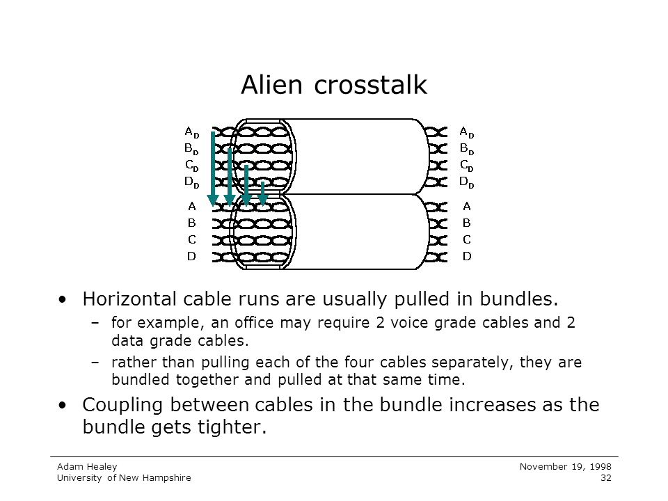 Adam Healey University of New Hampshire November 19, 1998 32 Alien crosstalk Horizontal cable runs are usually pulled in bundles. –for example, an off