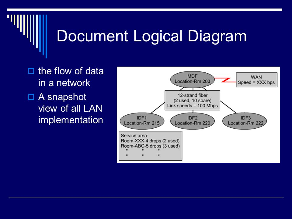 Document Logical Diagram the flow of data in a network A snapshot view of all LAN implementation