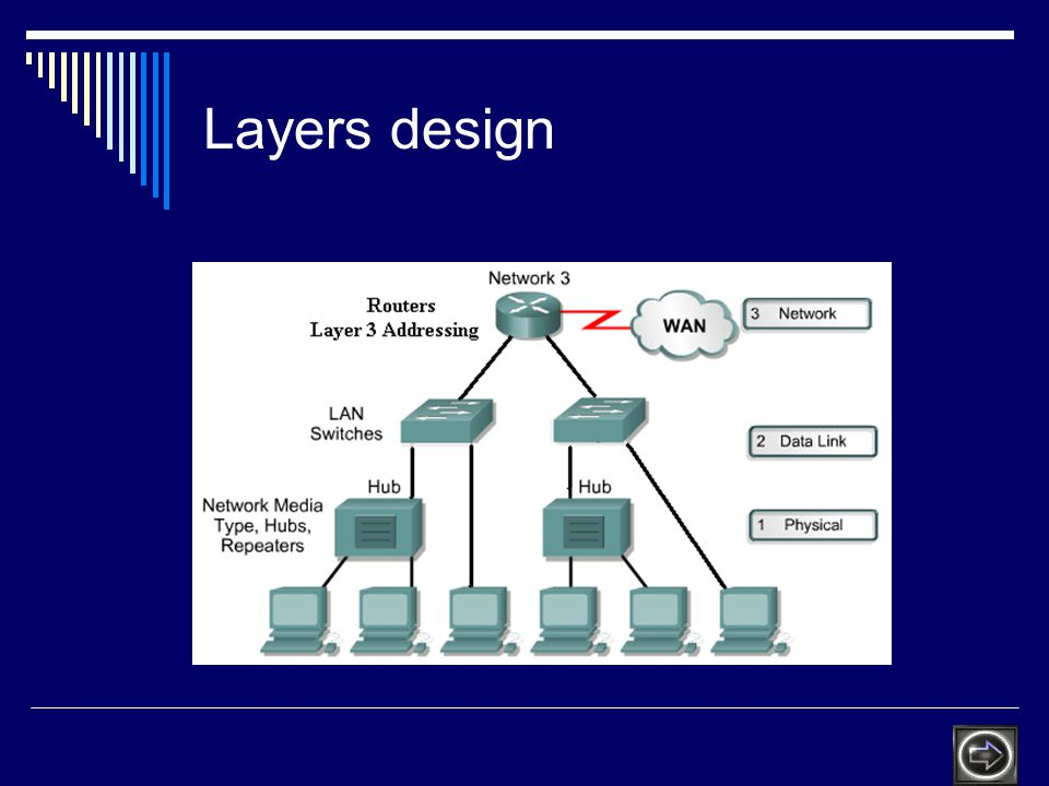 Layers design