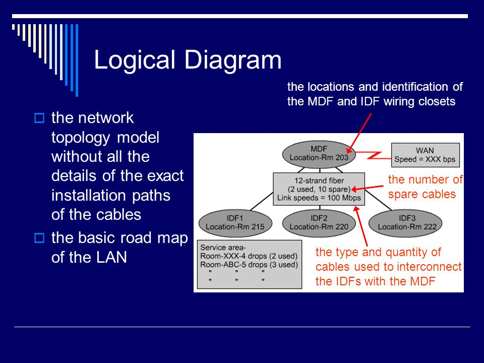 Logical Diagram the network topology model without all the details of the exact installation paths of the cables the basic road map of the LAN the locations and identification of the MDF and IDF wiring closets the type and quantity of cables used to interconnect the IDFs with the MDF the number of spare cables