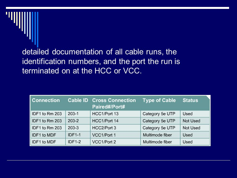 detailed documentation of all cable runs, the identification numbers, and the port the run is terminated on at the HCC or VCC.