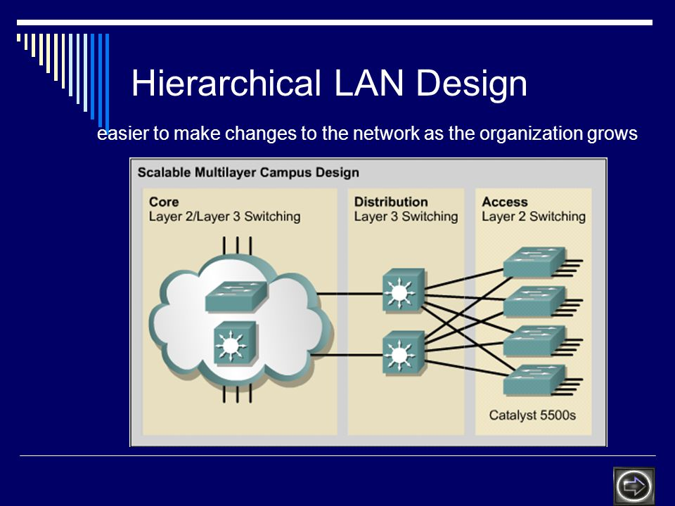Hierarchical LAN Design easier to make changes to the network as the organization grows