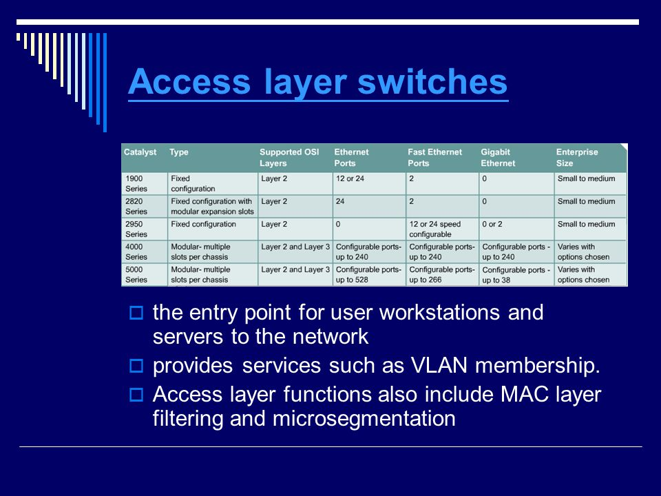 Access layer switches the entry point for user workstations and servers to the network provides services such as VLAN membership.