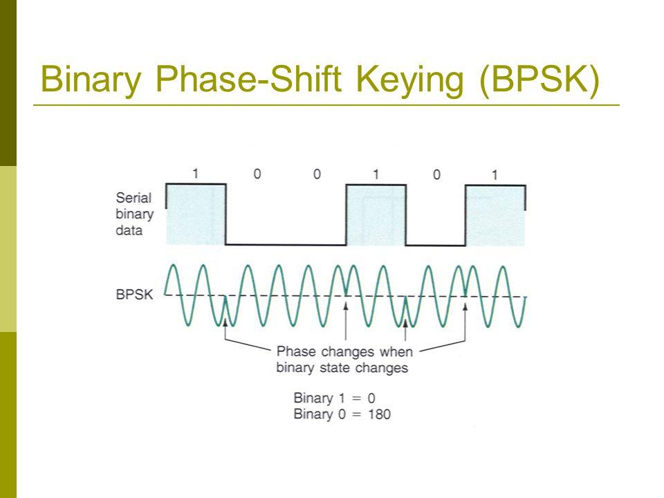 Binary Phase-Shift Keying (BPSK)