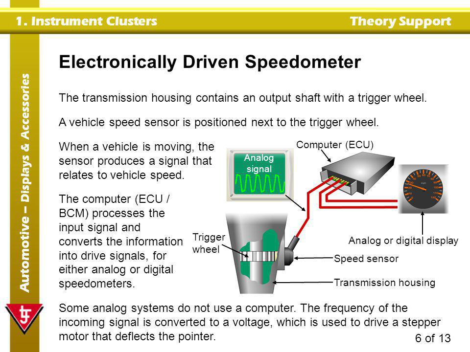 1. Instrument Clusters Theory Support Automotive – Displays & Accessories 6 of 13 Trigger wheel Transmission housing Speed sensor Analog or digital di