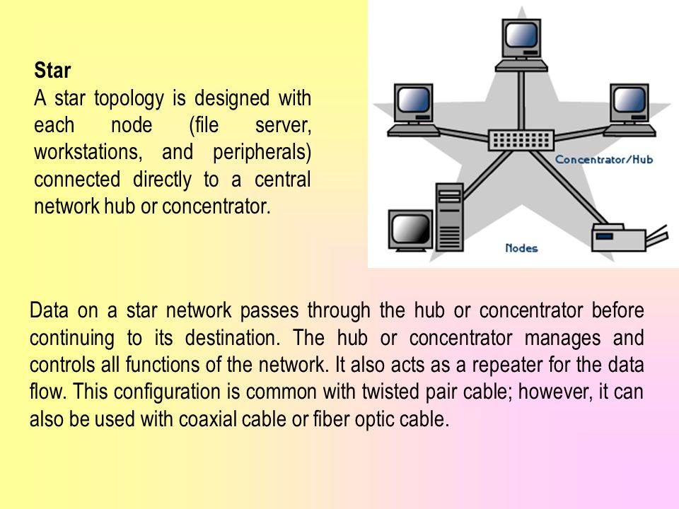 Star A star topology is designed with each node (file server, workstations, and peripherals) connected directly to a central network hub or concentrator.