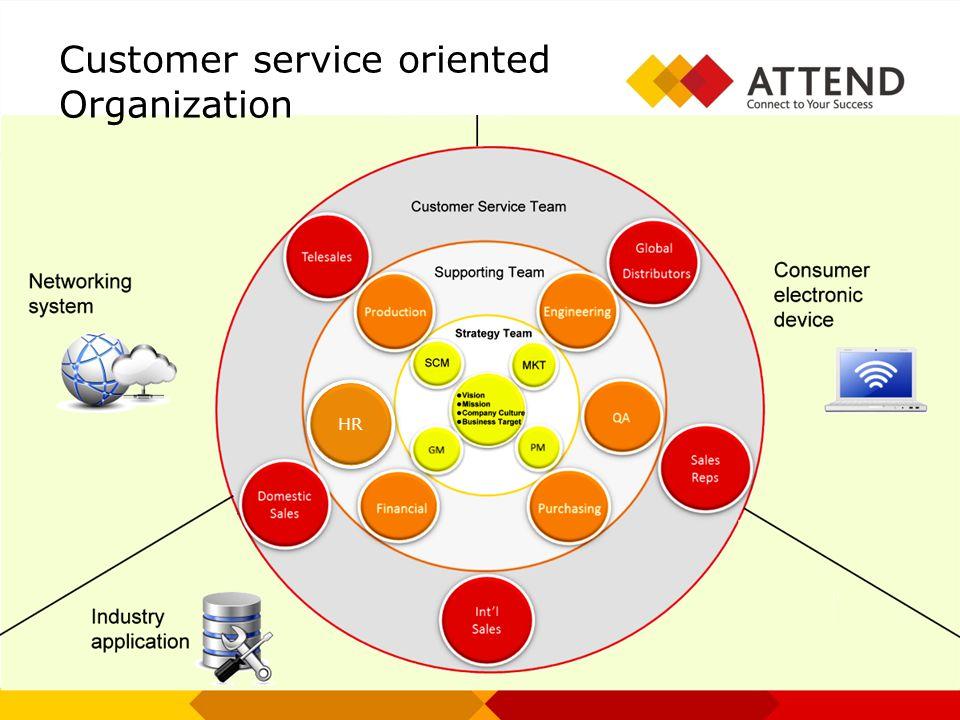 Customer service oriented Organization HR