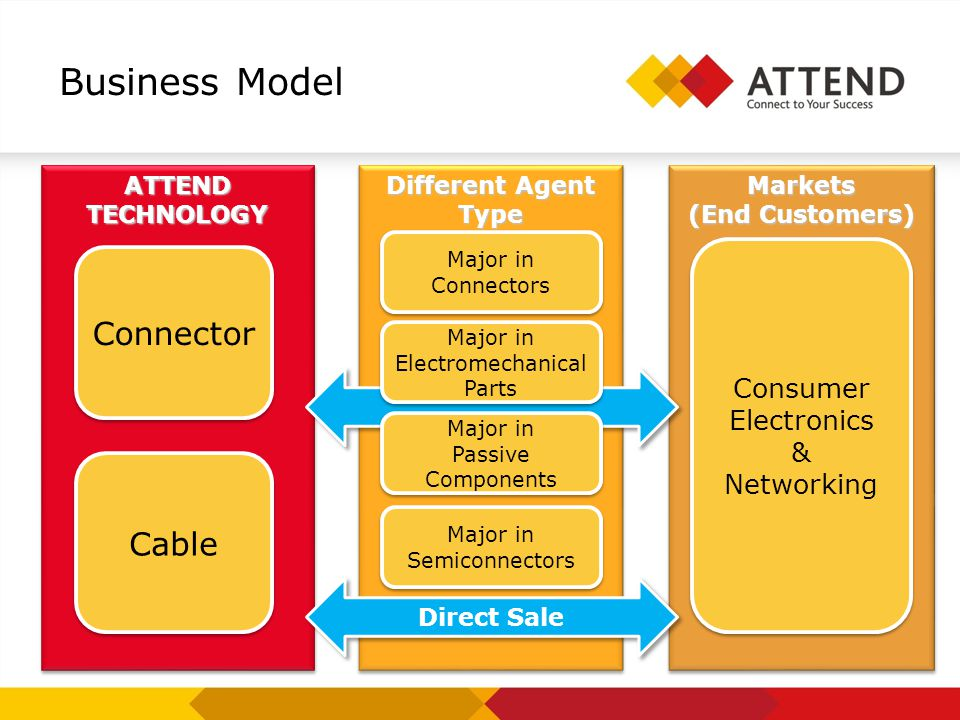 Business Model ATTEND TECHNOLOGY Different Agent Type Markets (End Customers) Markets Connector Cable Consumer Electronics & Networking Consumer Electronics & Networking Major in Semiconnectors Direct Sale Major in Electromechanical Parts Major in Electromechanical Parts Major in Connectors Major in Passive Components Major in Passive Components