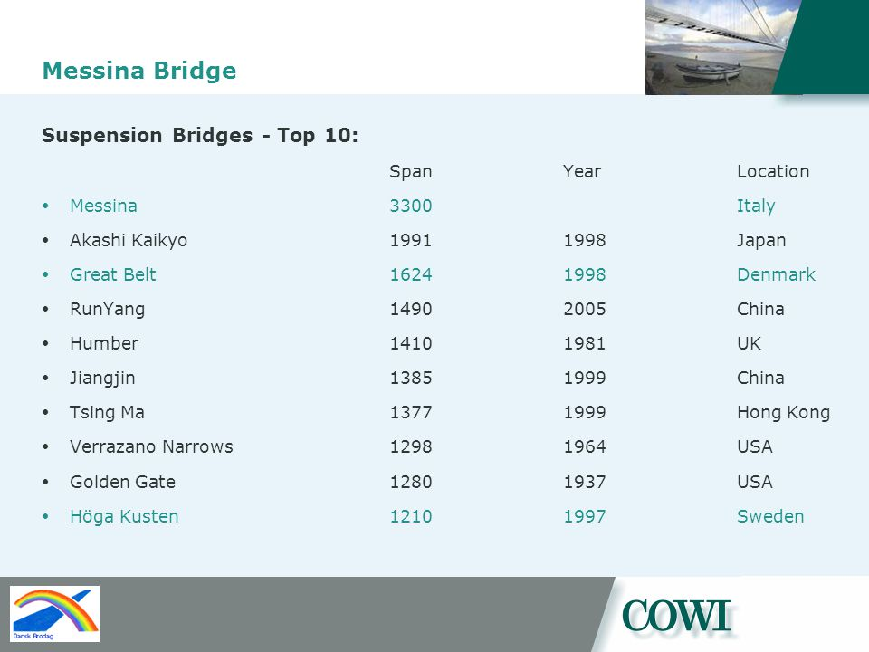 Messina Bridge Suspension Bridges - Top 10: SpanYearLocation Messina3300 Italy Akashi Kaikyo 19911998Japan Great Belt16241998Denmark RunYang14902005China Humber 14101981UK Jiangjin13851999China Tsing Ma13771999Hong Kong Verrazano Narrows12981964USA Golden Gate12801937USA Höga Kusten12101997Sweden