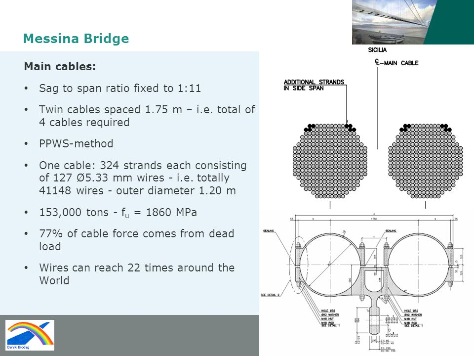 Messina Bridge Main cables: Sag to span ratio fixed to 1:11 Twin cables spaced 1.75 m – i.e.