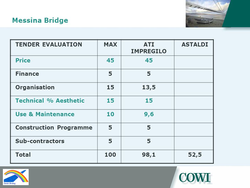 Messina Bridge TENDER EVALUATIONMAXATI IMPREGILO ASTALDI Price45 Finance55 Organisation1513,5 Technical % Aesthetic15 Use & Maintenance109,6 Construction Programme55 Sub-contractors55 Total10098,152,5
