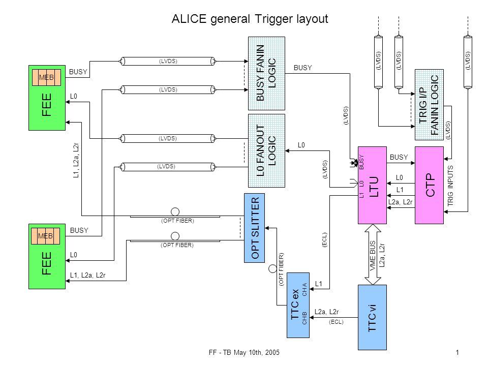 FF - TB May 10th, 20051 L1 L0 FANOUT LOGIC ALICE general Trigger layout FEE LTU CTP L0 BUSY FEE L1 TTC vi VME BUS L2a, L2r L0 TTC ex CH A CH B L2a, L2r L0 L1, L2a, L2r (LVDS) BUSY (OPT FIBER) TRIG INPUTS (LVDS) BUSY L0 (LVDS) BUSY BUSY FANIN LOGIC MEB (ECL) OPT SLITTER L1 (ECL) (OPT FIBER) TRIG I/P FANIN LOGIC (LVDS)