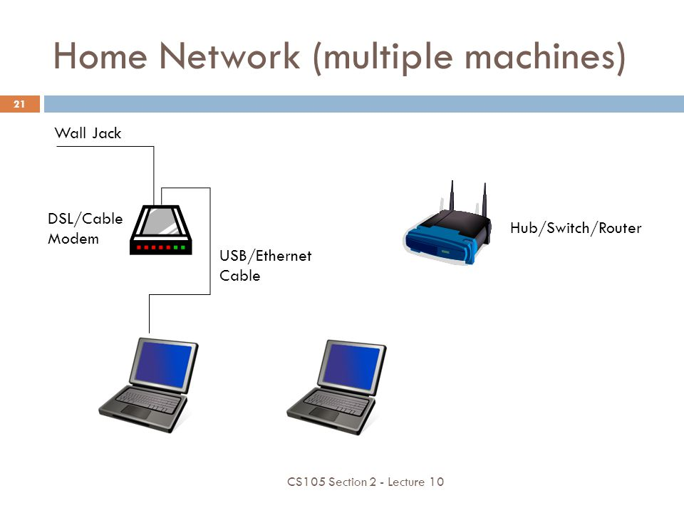 Home Network (multiple machines) USB/Ethernet Cable DSL/Cable Modem Wall Jack Hub/Switch/Router CS105 Section 2 - Lecture 10 21
