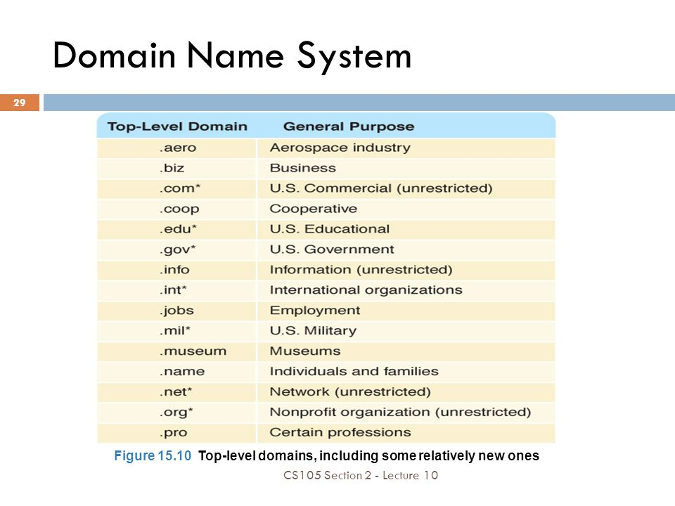 Domain Name System Figure 15.10 Top-level domains, including some relatively new ones CS105 Section 2 - Lecture 10 29