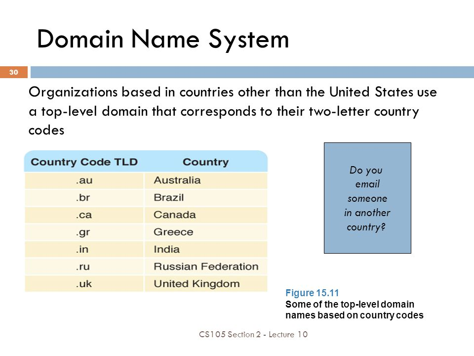 Domain Name System Organizations based in countries other than the United States use a top-level domain that corresponds to their two-letter country c